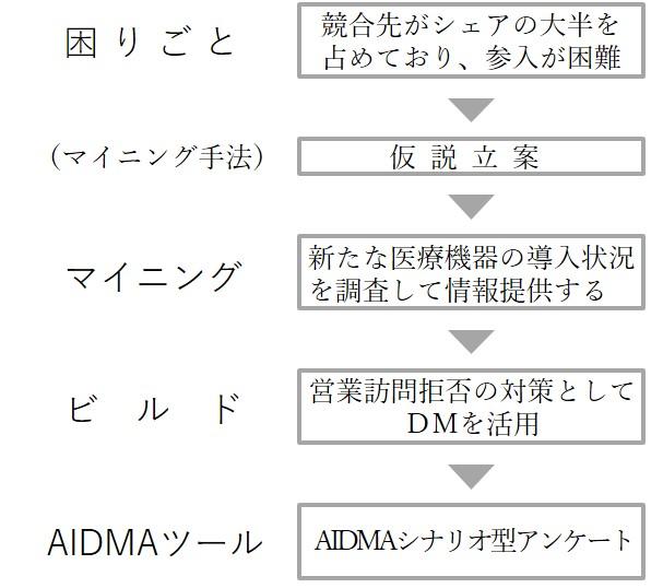 case_study3