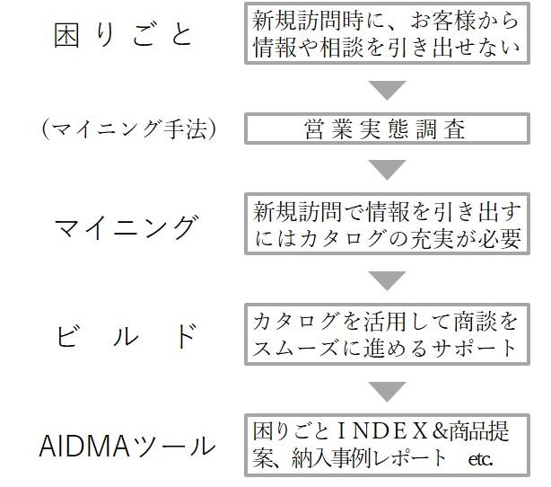 case_study5